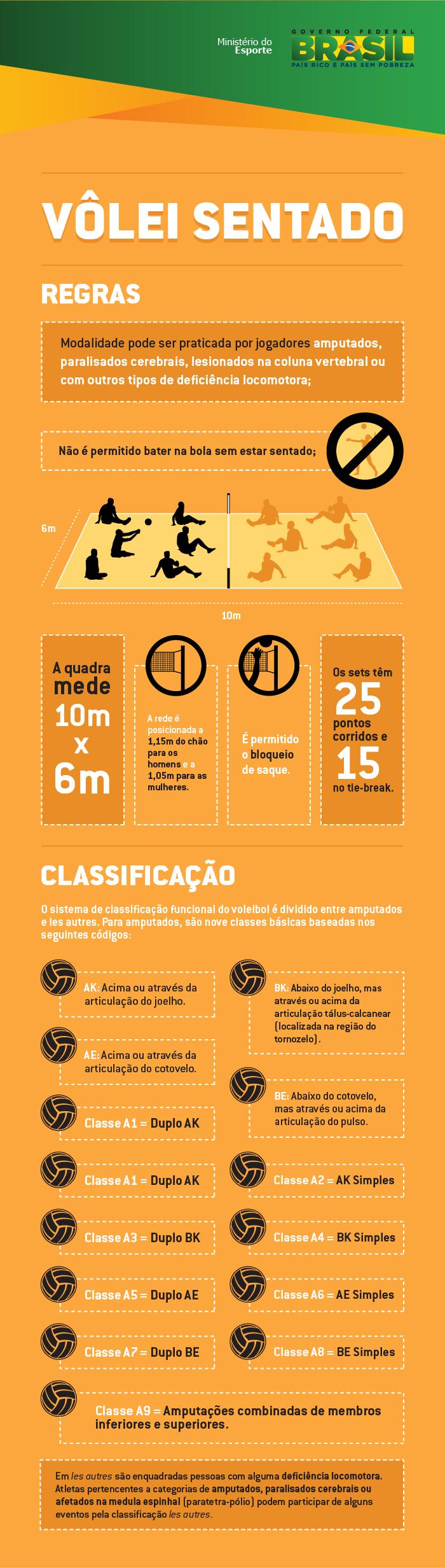 infográfico com as principais regras do vôlei sentado